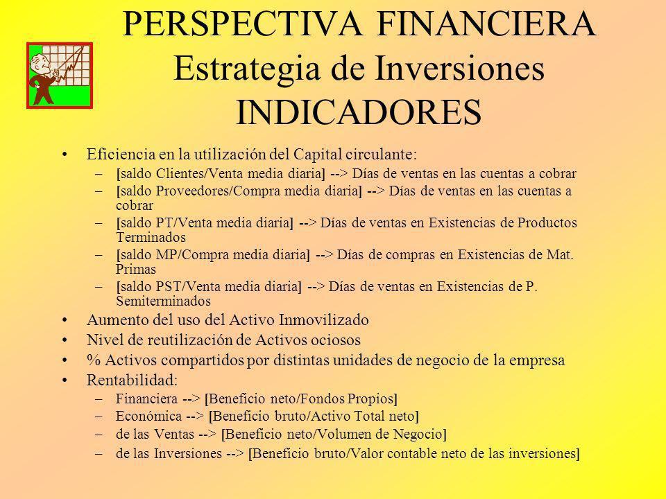 PERSPECTIVA FINANCIERA Estrategia de Inversiones INDICADORES