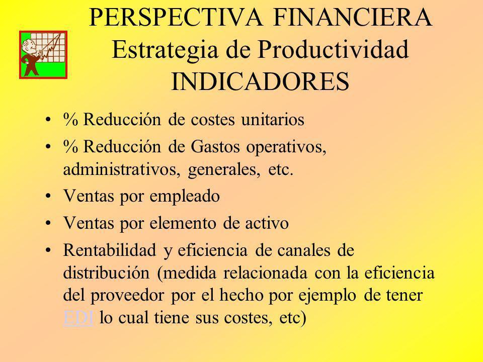 PERSPECTIVA FINANCIERA Estrategia de Productividad INDICADORES