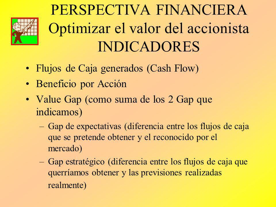 PERSPECTIVA FINANCIERA Optimizar el valor del accionista INDICADORES