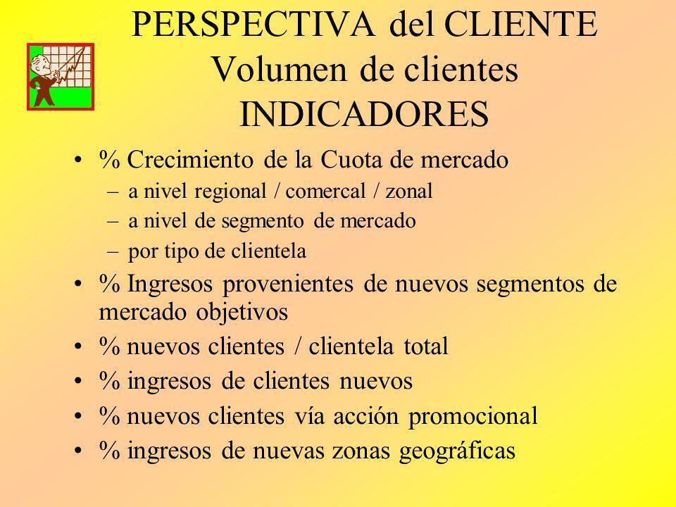 PERSPECTIVA del CLIENTE Volumen de clientes INDICADORES