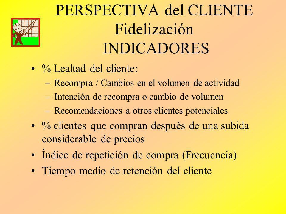 PERSPECTIVA del CLIENTE Fidelización INDICADORES