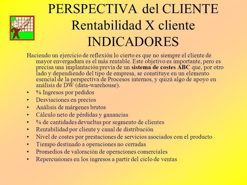 PERSPECTIVA del CLIENTE Rentabilidad X cliente INDICADORES