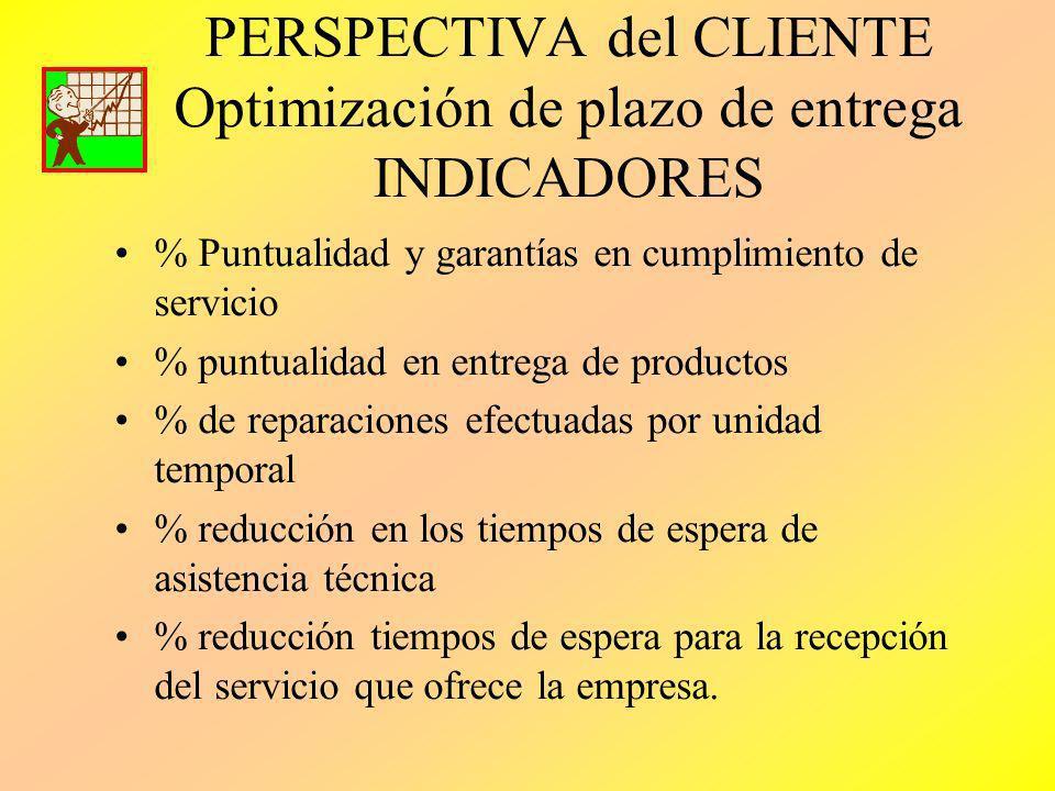 PERSPECTIVA del CLIENTE Optimización de plazo de entrega INDICADORES
