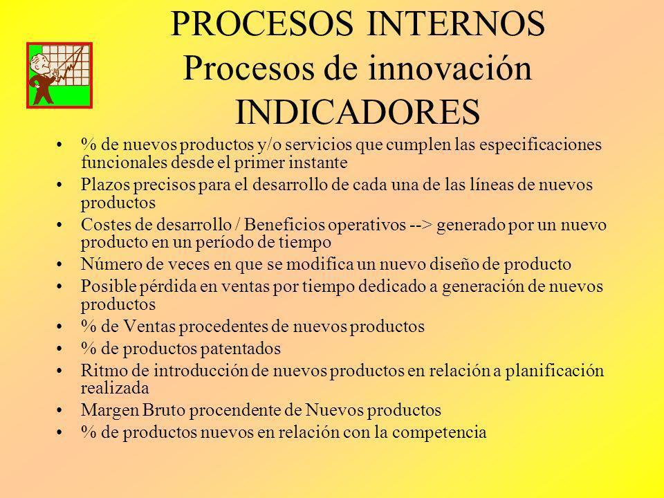 PROCESOS INTERNOS Procesos de innovación INDICADORES