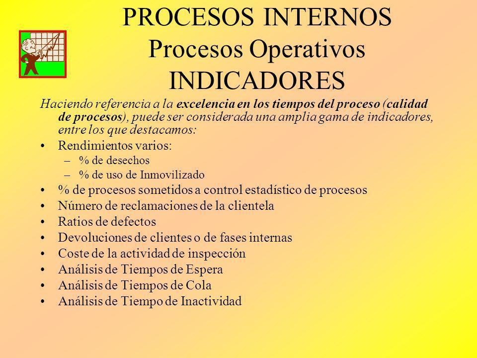 PROCESOS INTERNOS Procesos Operativos INDICADORES