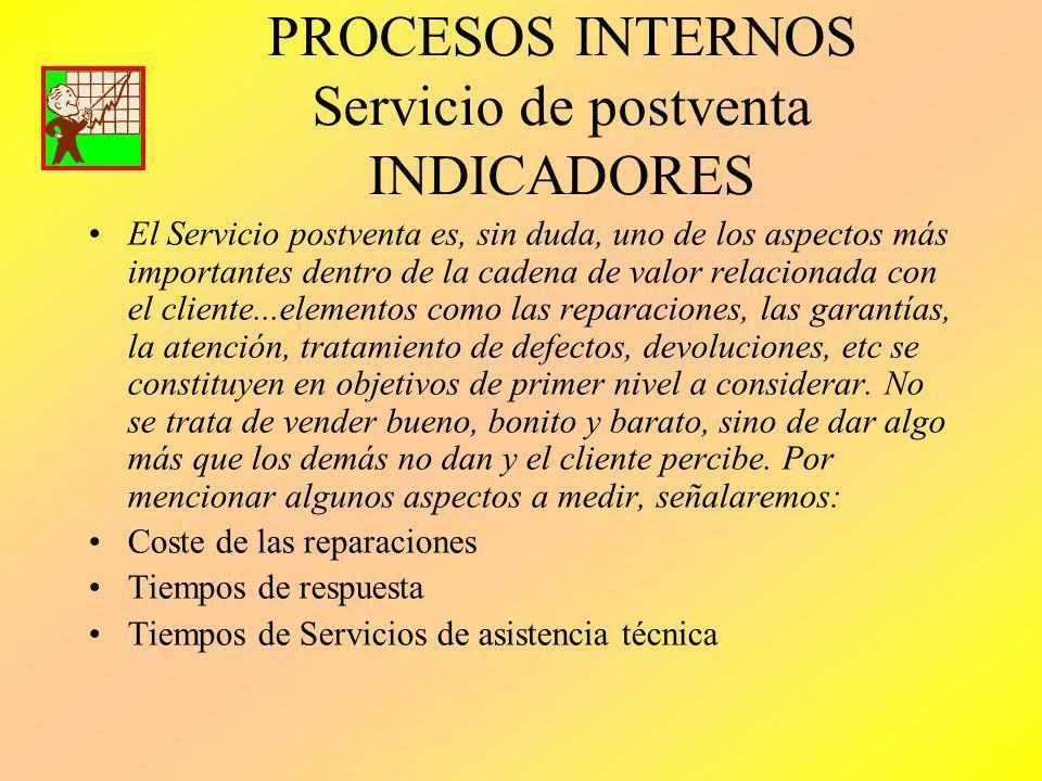 PROCESOS INTERNOS Servicio de postventa INDICADORES