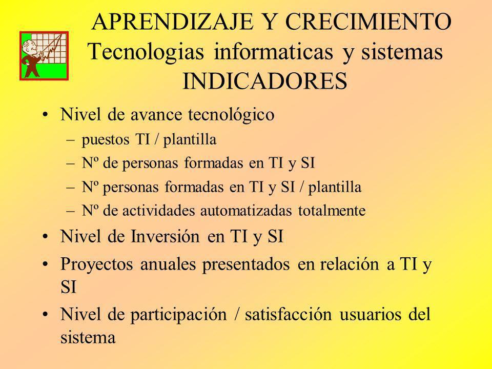 APRENDIZAJE Y CRECIMIENTO Tecnologias informaticas y sistemas INDICADORES