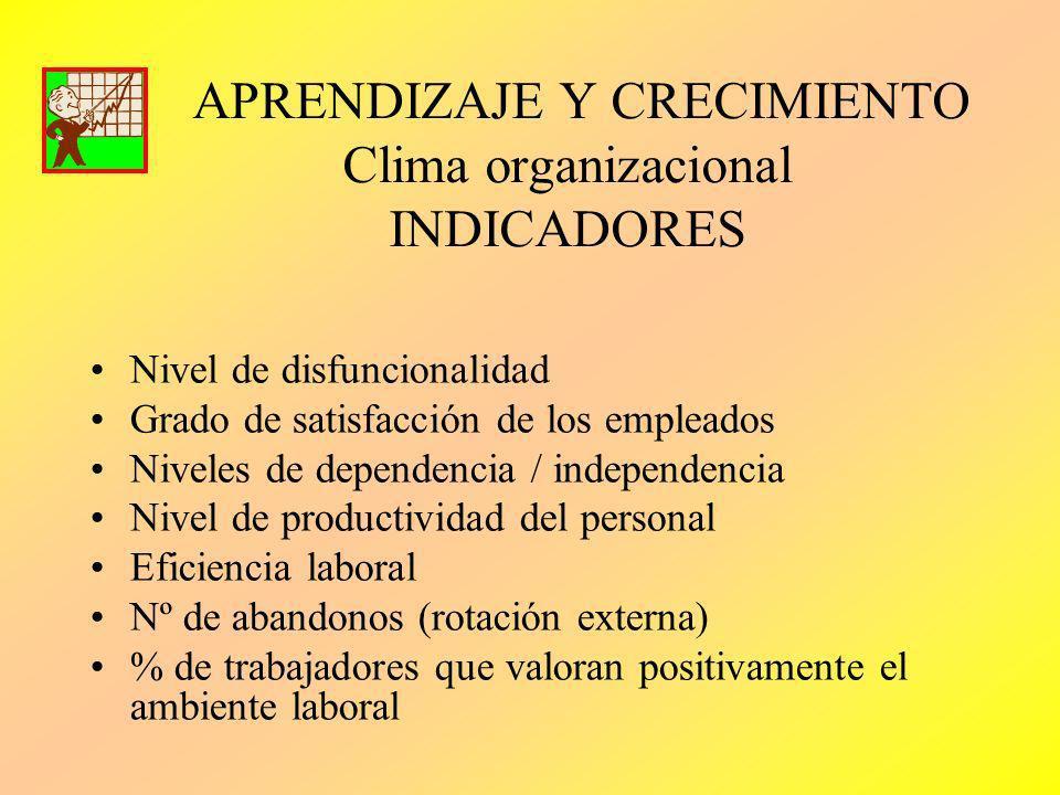 APRENDIZAJE Y CRECIMIENTO Clima organizacional INDICADORES