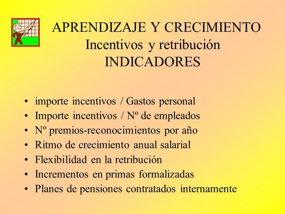 APRENDIZAJE Y CRECIMIENTO Incentivos y retribución INDICADORES