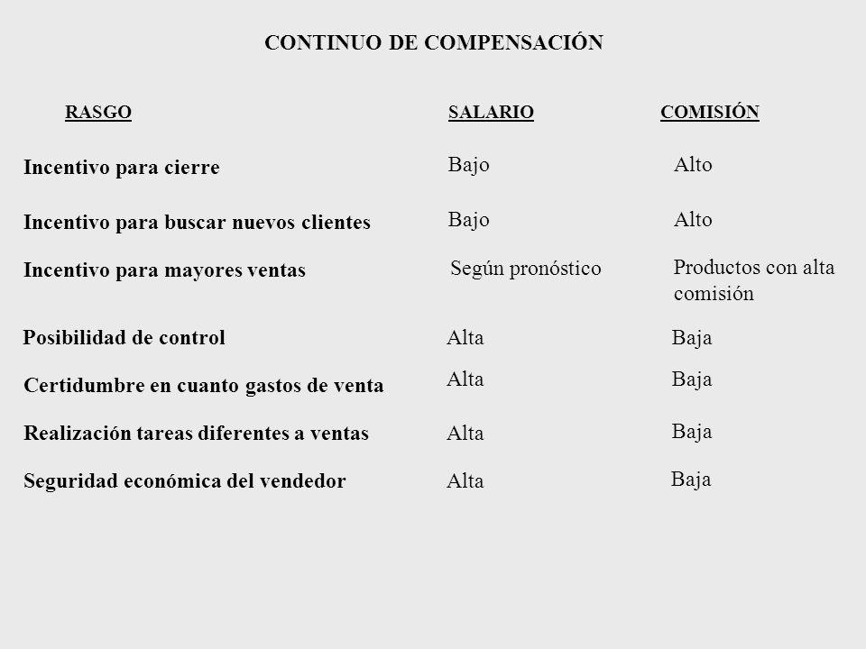 CONTINUO DE COMPENSACIÓN