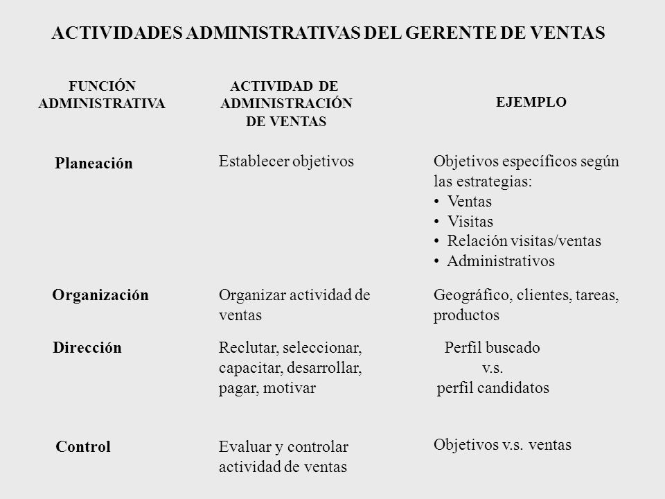 ACTIVIDADES ADMINISTRATIVAS DEL GERENTE DE VENTAS