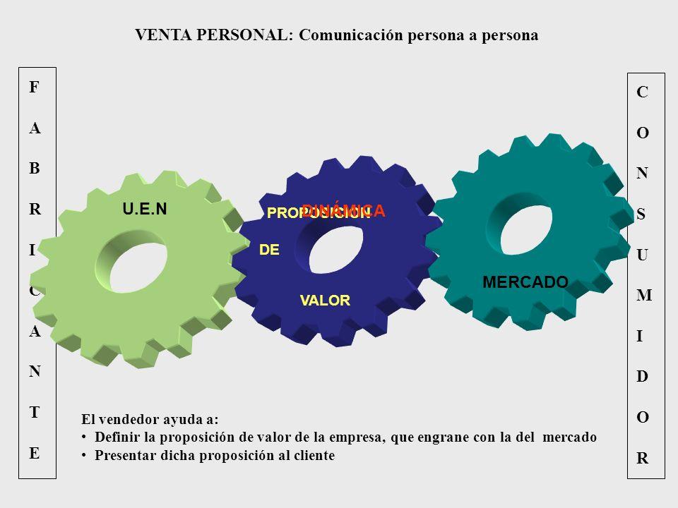 VENTA PERSONAL: Comunicación persona a persona