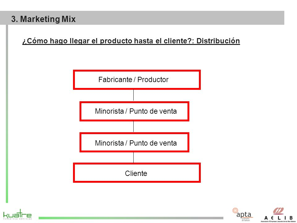 29/03/2017 3. Marketing Mix. ¿Cómo hago llegar el producto hasta el cliente : Distribución. Fabricante / Productor.