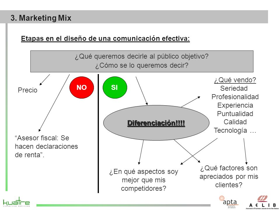3. Marketing Mix Etapas en el diseño de una comunicación efectiva:
