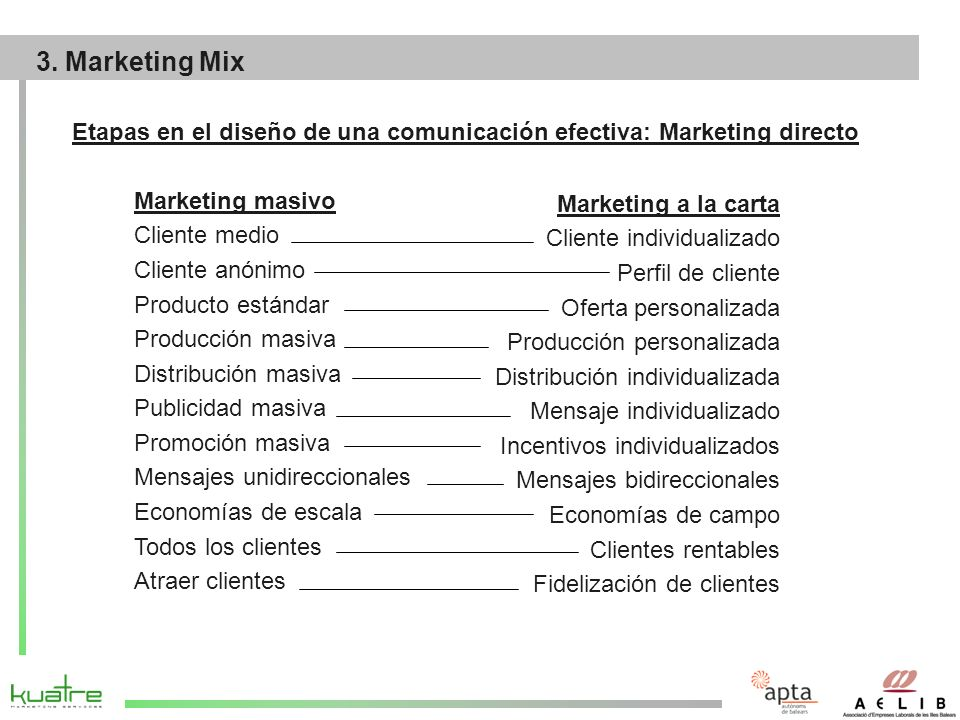 29/03/2017 3. Marketing Mix. Etapas en el diseño de una comunicación efectiva: Marketing directo. Marketing masivo.