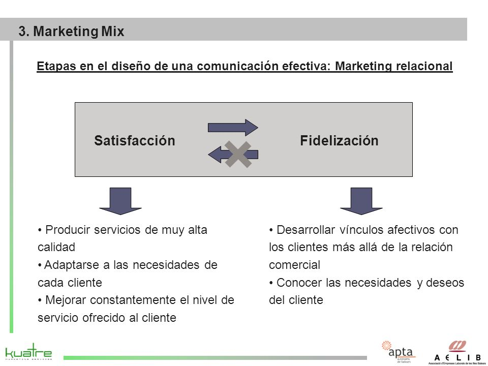 3. Marketing Mix Satisfacción Fidelización
