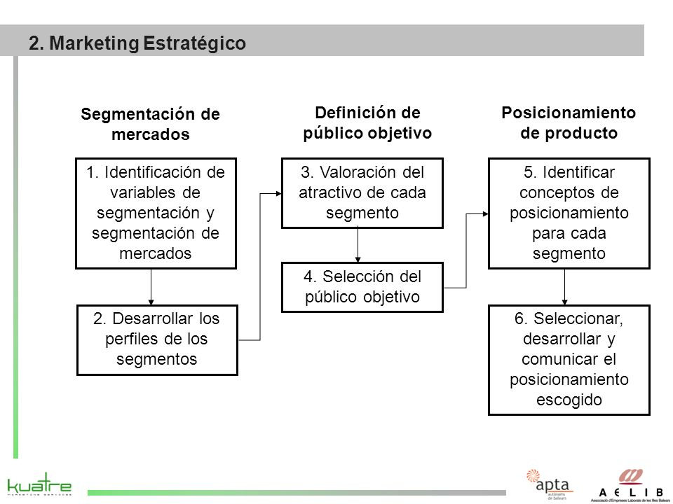2. Marketing Estratégico