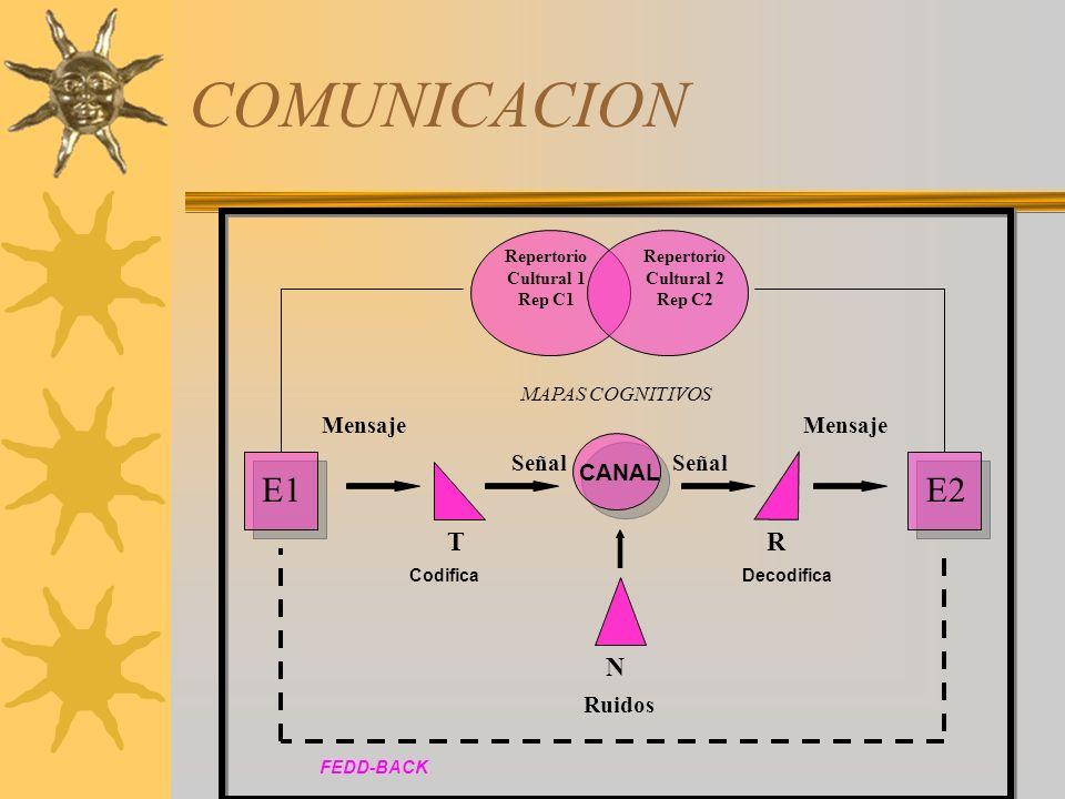 COMUNICACION E1 E2 T N R Mensaje Señal CANAL Ruidos MAPAS COGNITIVOS