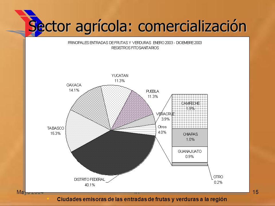Sector agrícola: comercialización