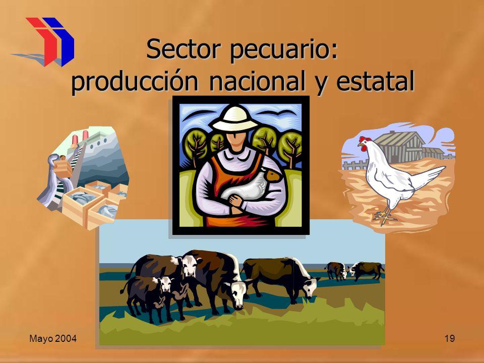 Sector pecuario: producción nacional y estatal
