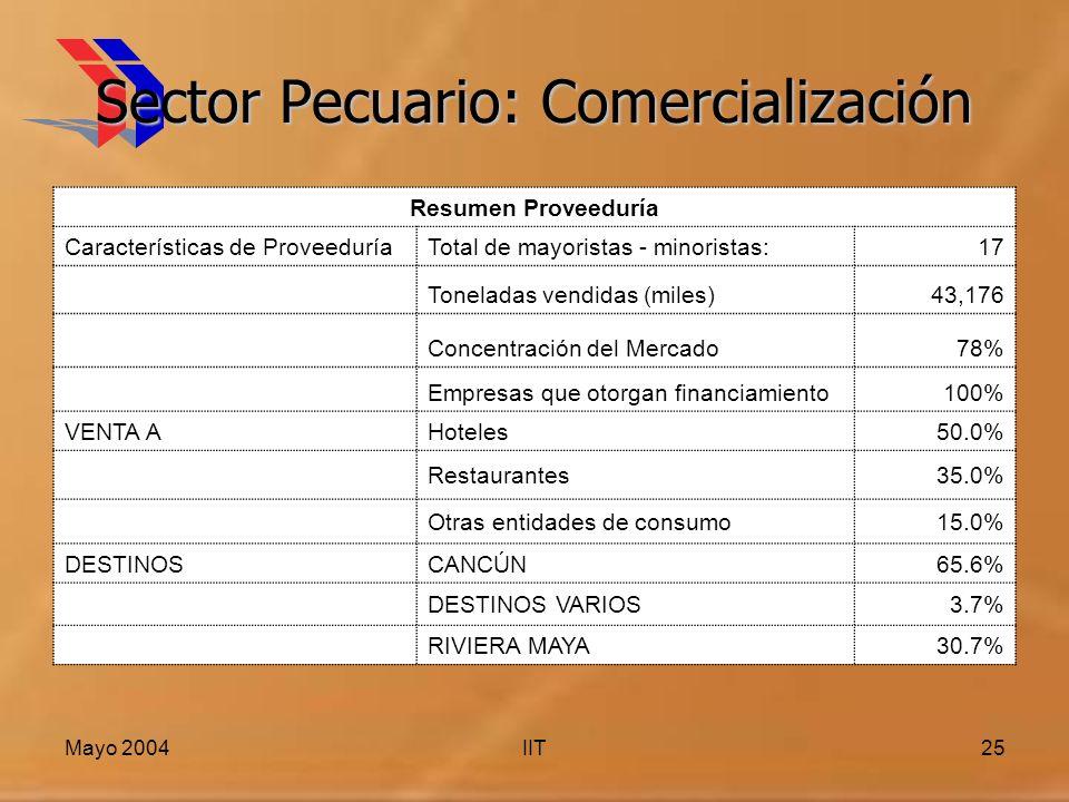 Sector Pecuario: Comercialización