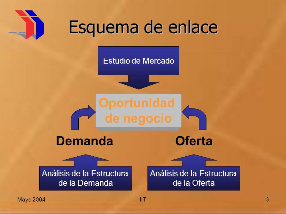 Esquema de enlace Oportunidad de negocio Demanda Oferta