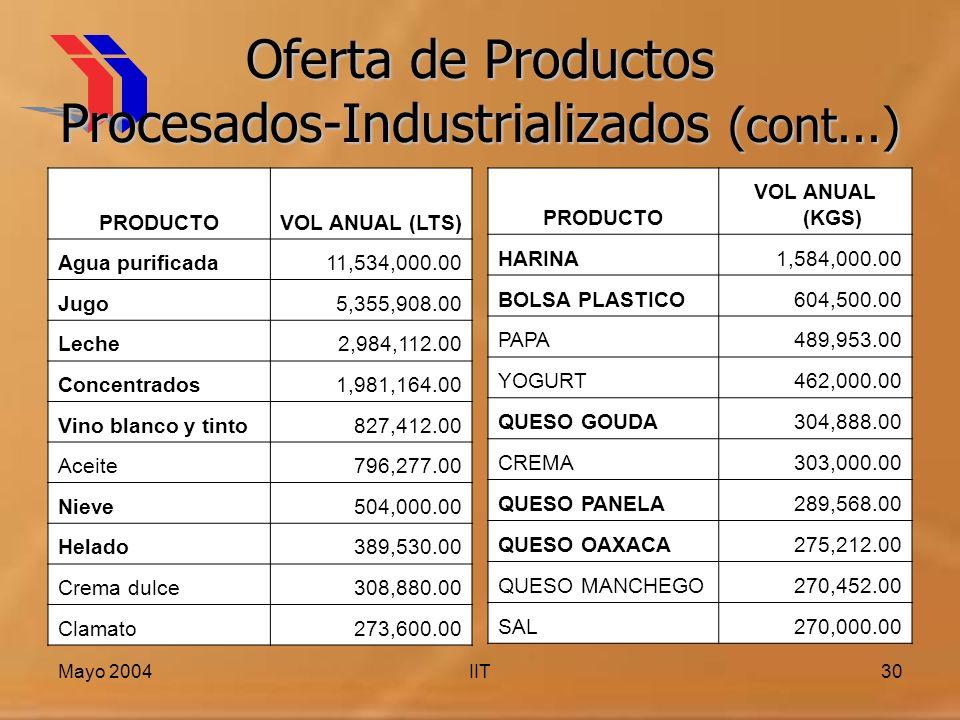 Oferta de Productos Procesados-Industrializados (cont...)