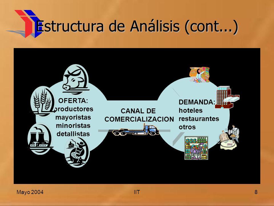 Estructura de Análisis (cont...)
