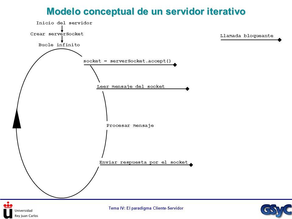 Modelo conceptual de un servidor iterativo