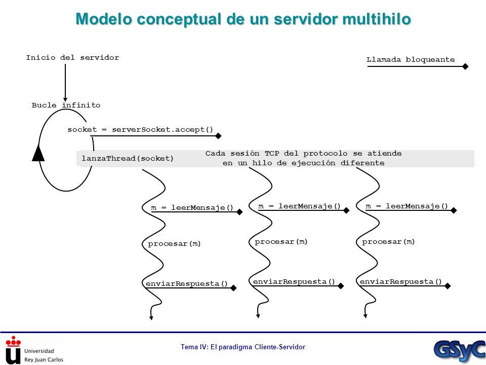 Modelo conceptual de un servidor multihilo