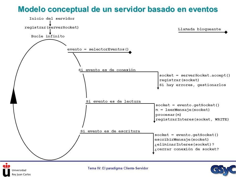 Modelo conceptual de un servidor basado en eventos