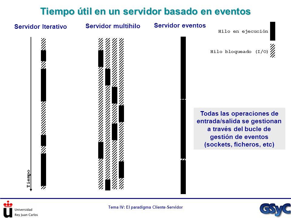 Tiempo útil en un servidor basado en eventos