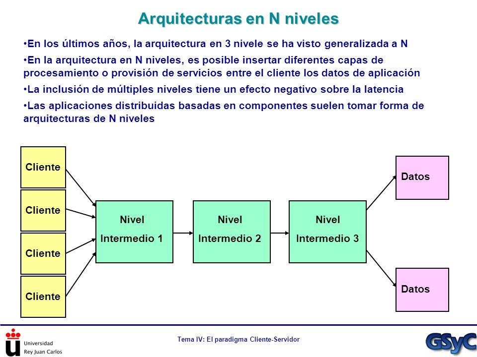 Arquitecturas en N niveles