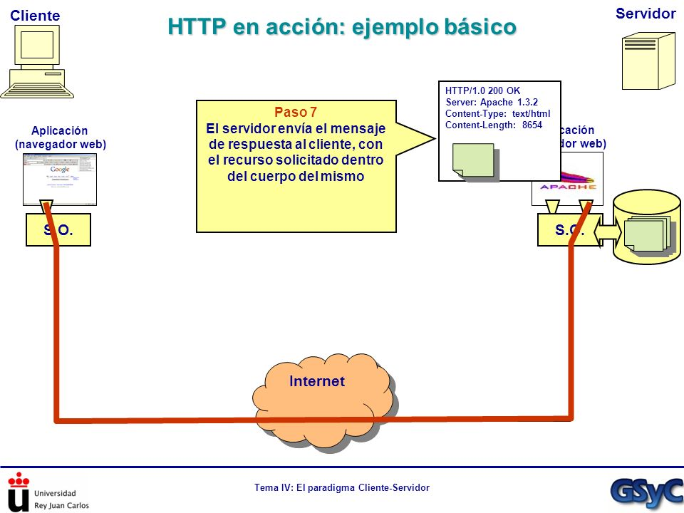 HTTP en acción: ejemplo básico