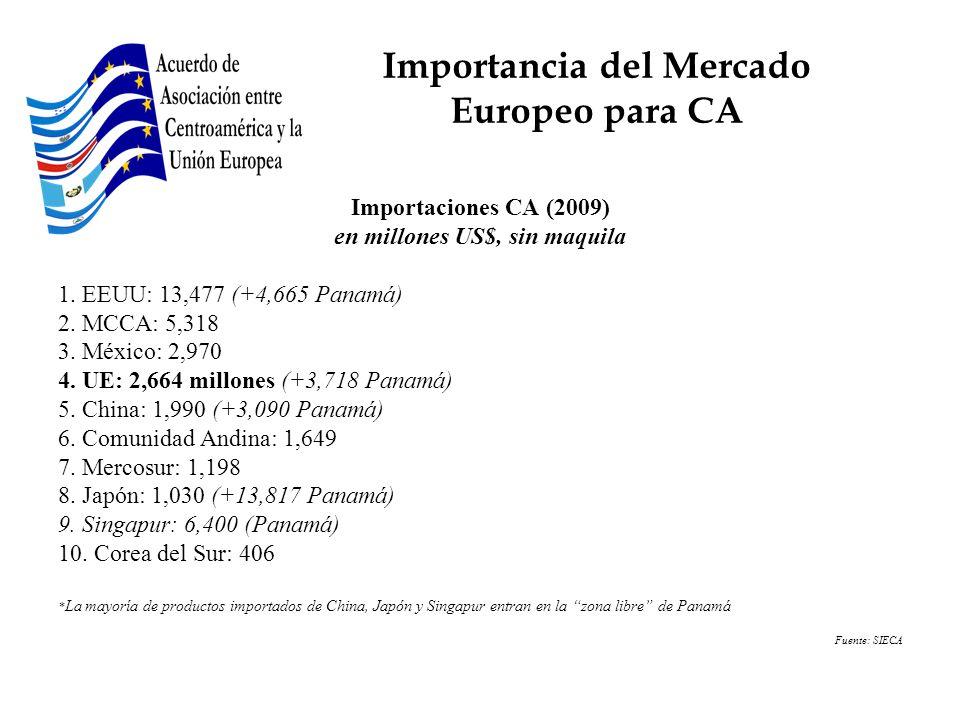 Importancia del Mercado Europeo para CA