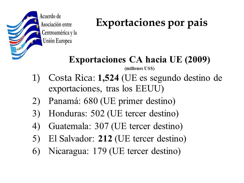 Exportaciones por pais