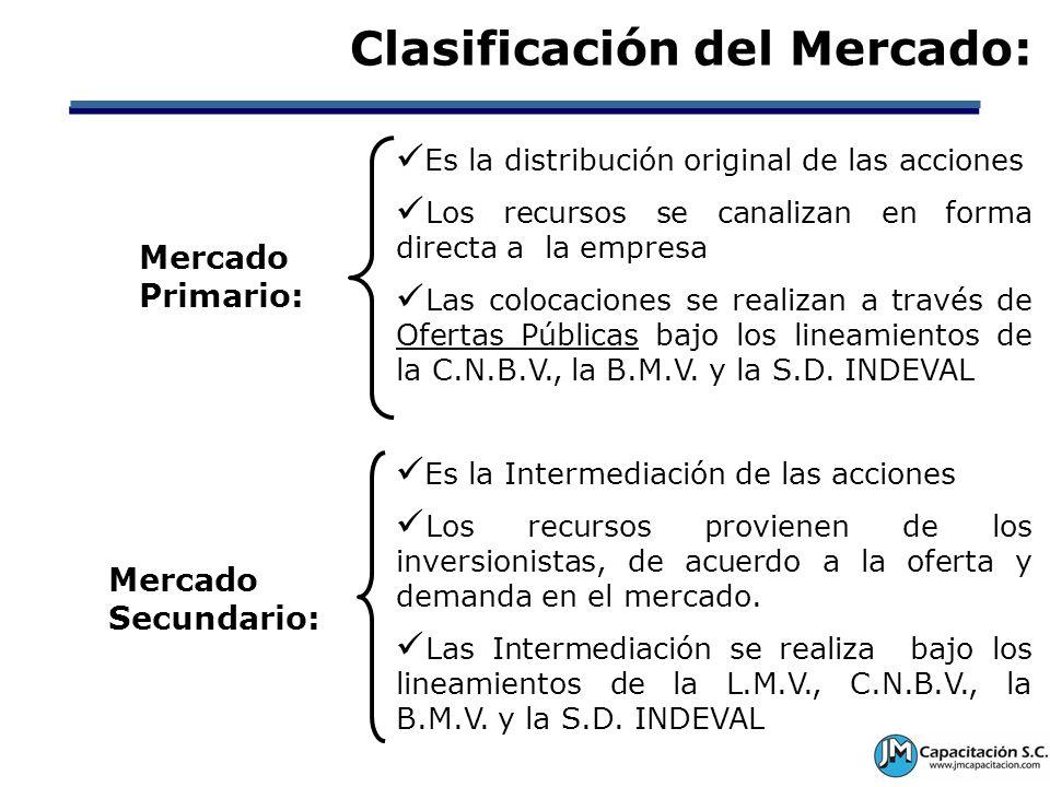 Clasificación del Mercado: