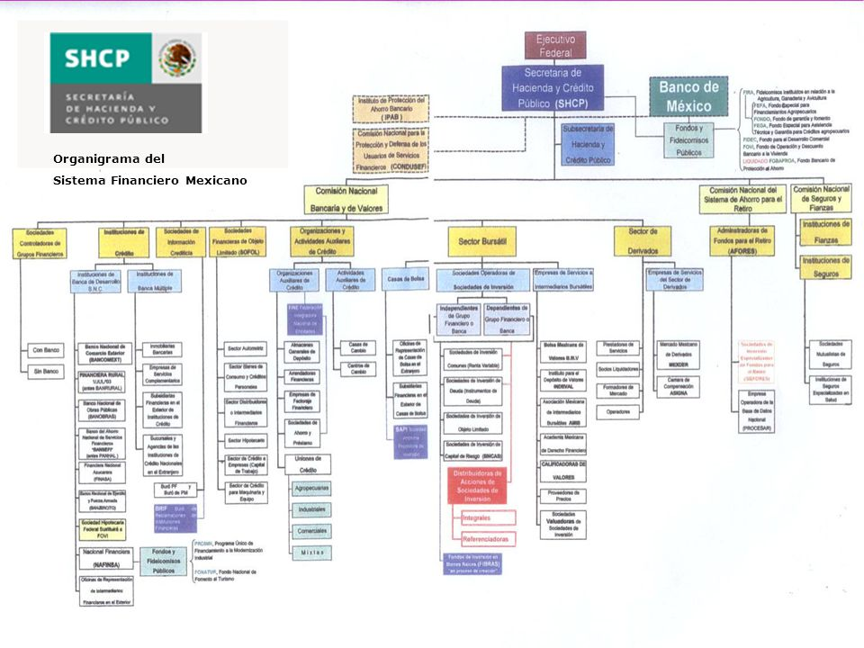 Organigrama del Sistema Financiero Mexicano