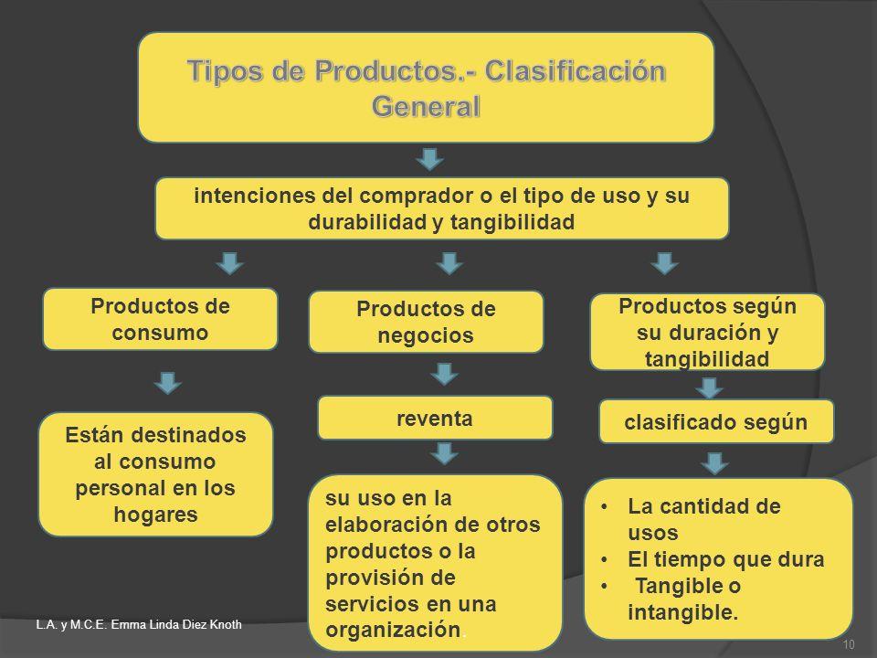 Tipos de Productos.- Clasificación General