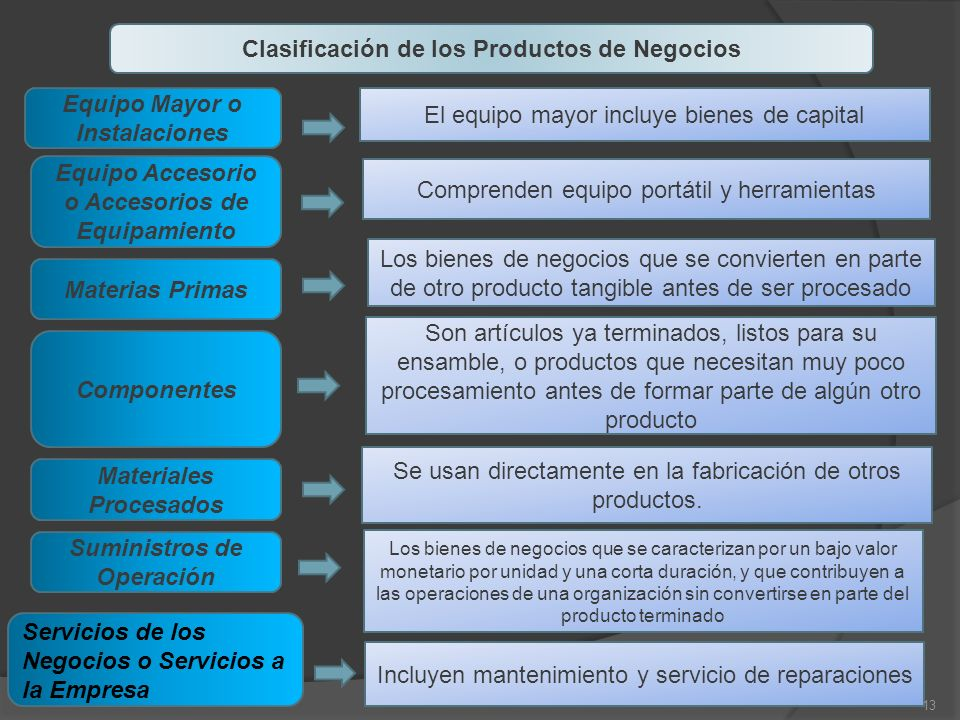 Clasificación de los Productos de Negocios
