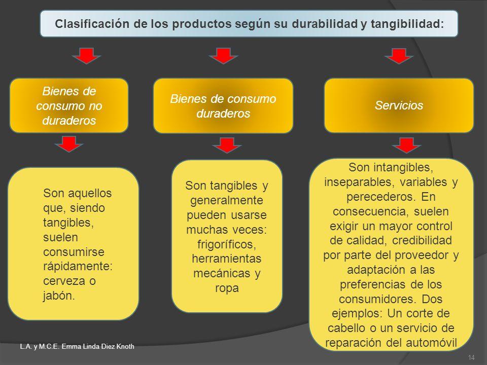 Clasificación de los productos según su durabilidad y tangibilidad: