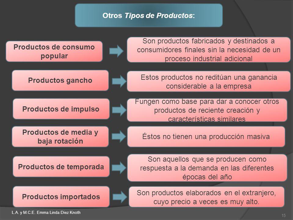 Otros Tipos de Productos: