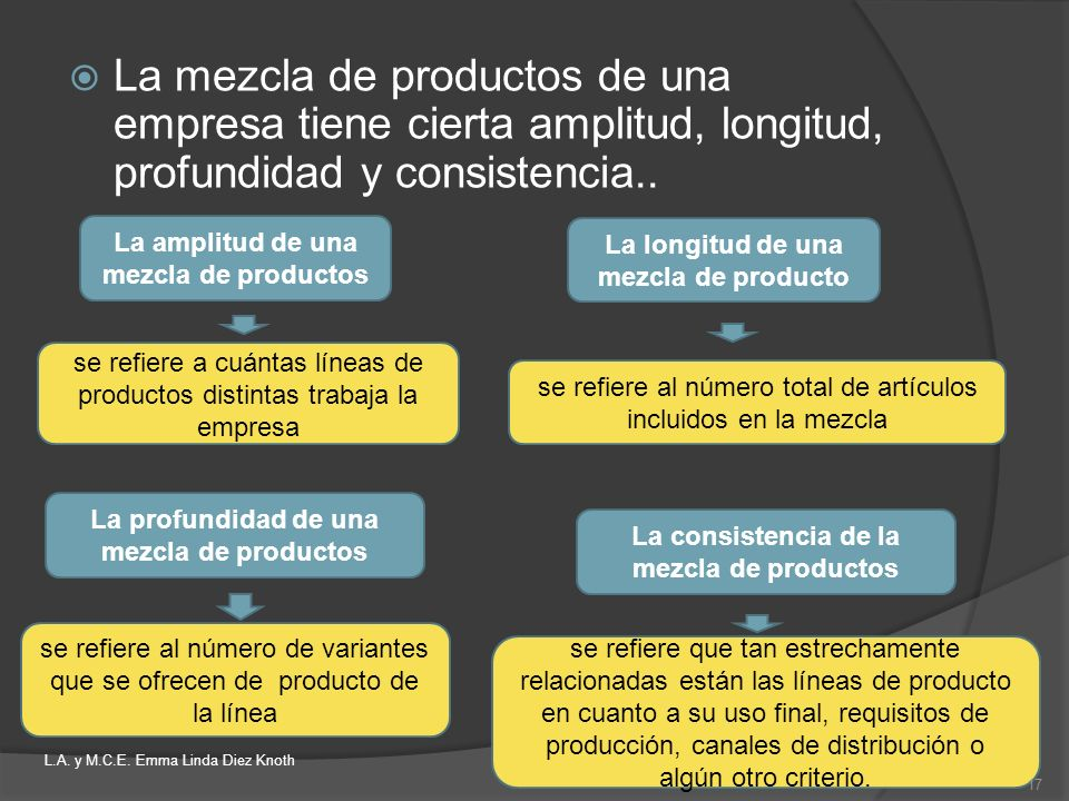 La mezcla de productos de una empresa tiene cierta amplitud, longitud, profundidad y consistencia..