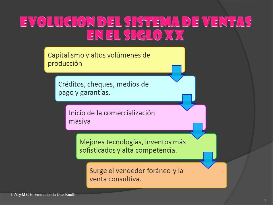 EVOLUCION DEL SISTEMA DE VENTAS EN EL SIGLO XX