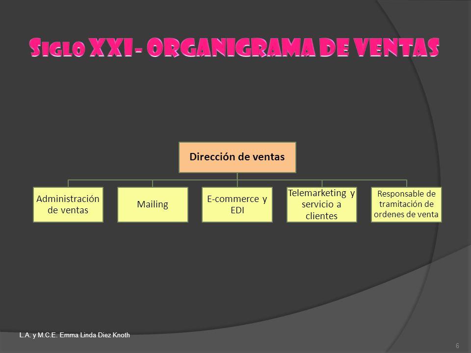 Siglo XXI- ORGANIGRAMA DE VENTAS