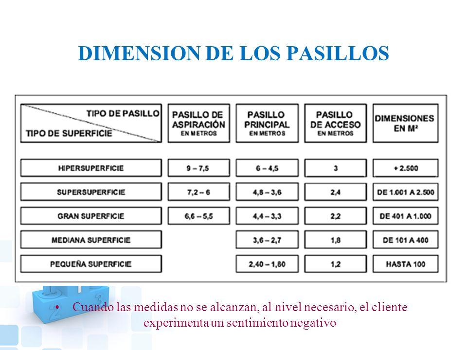 DIMENSION DE LOS PASILLOS