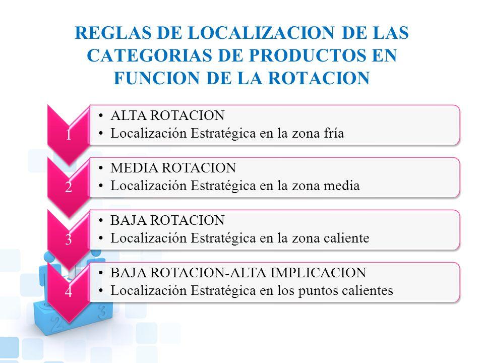 REGLAS DE LOCALIZACION DE LAS CATEGORIAS DE PRODUCTOS EN FUNCION DE LA ROTACION