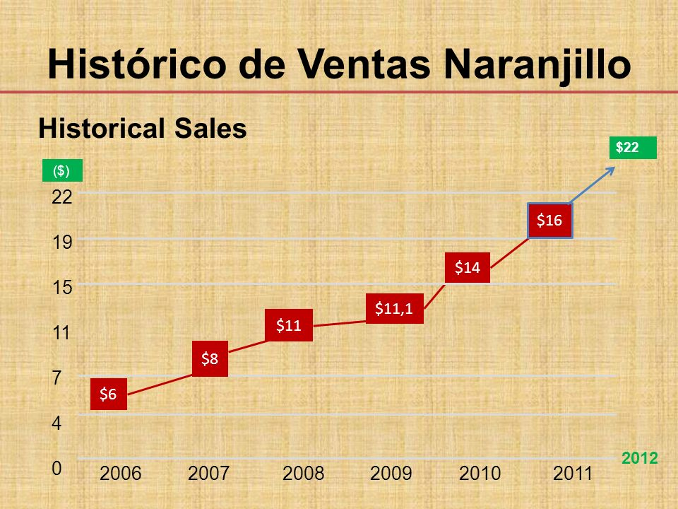 Histórico de Ventas Naranjillo