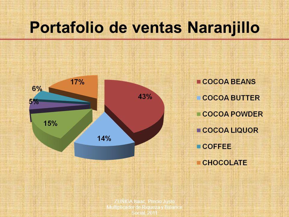 Portafolio de ventas Naranjillo