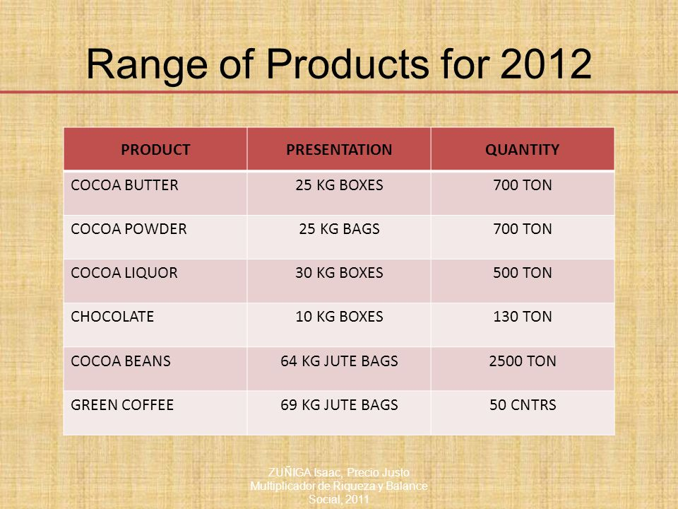 Range of Products for 2012 PRODUCT PRESENTATION QUANTITY COCOA BUTTER